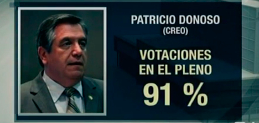Legisladores de CREO son los que más asisten a la  Asamblea Nacional