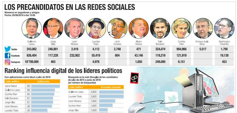 Guillermo Lasso y CREO lideran la campaña digital