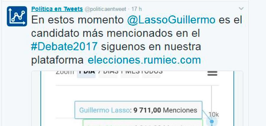Lasso predominó en redes sociales durante Debate Presidencial