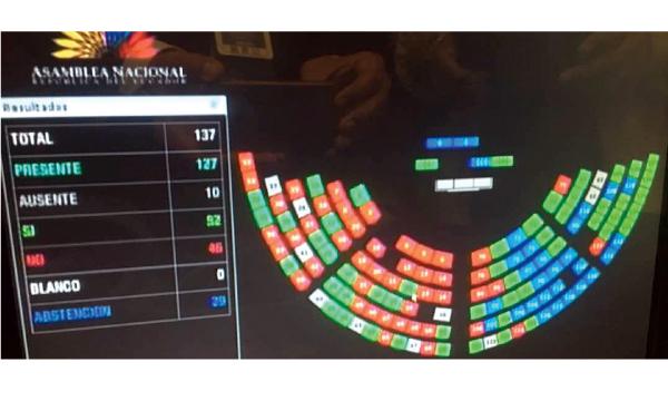 PSC y SUMA se abstienen para impedir el pedido de renuncia a José Serrano y la reestructuración de la Asamblea