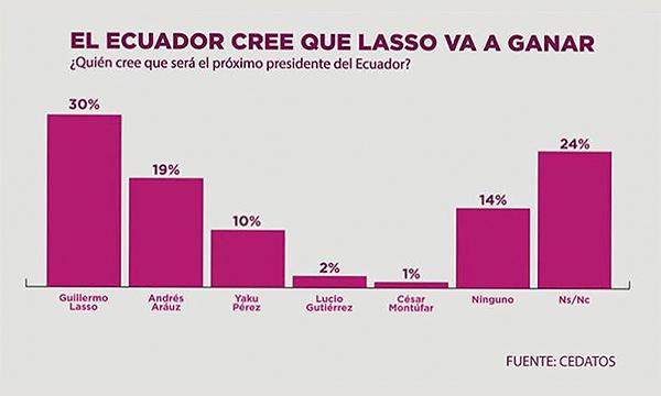 Lasso lidera las encuestas para las elecciones del 2021.